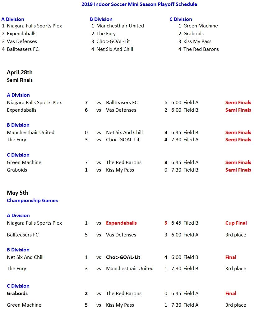 NRS 2019 indoor soccer mini season playoff Finals1